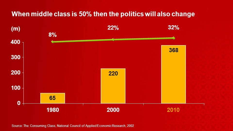 When middle class is 50% then the politics will also change Source: The Consuming Class, National Council of Applied Economic Research, % 22% 32% (m)