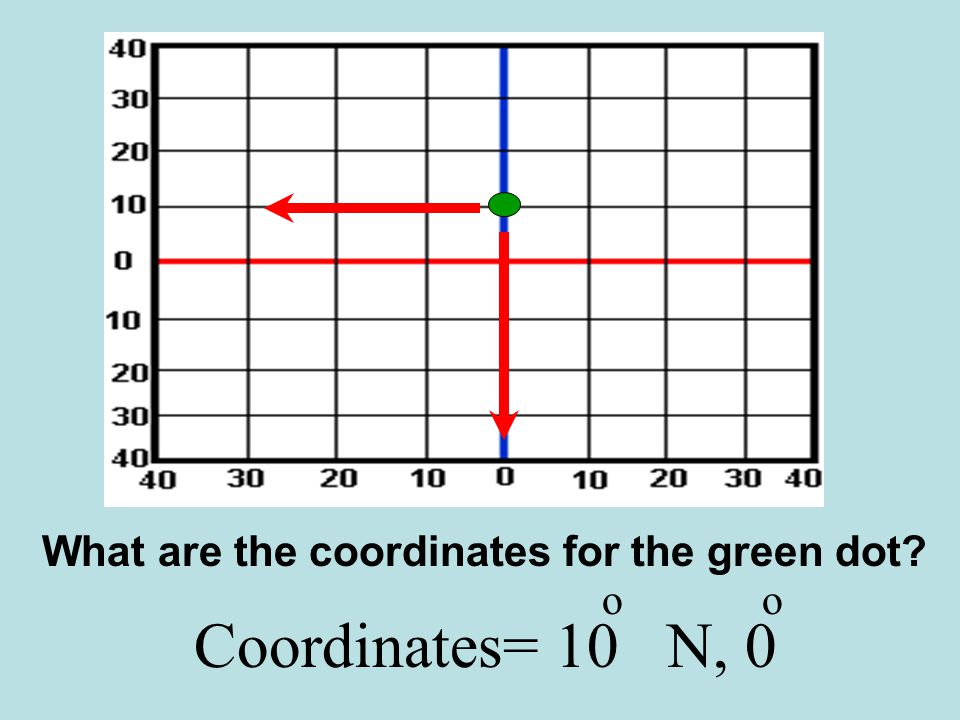 Coordinates= 10 N, 0 oo What are the coordinates for the green dot?