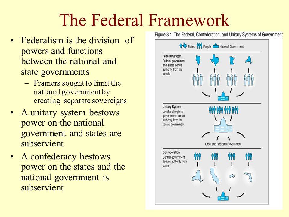 The Federal Framework Federalism is the division of powers and functions between the national and state governments –Framers sought to limit the natio