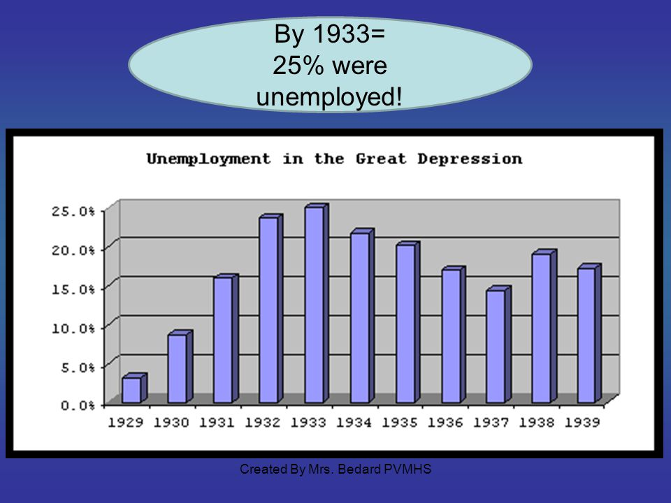 By 1933= 25% were unemployed! Created By Mrs. Bedard PVMHS