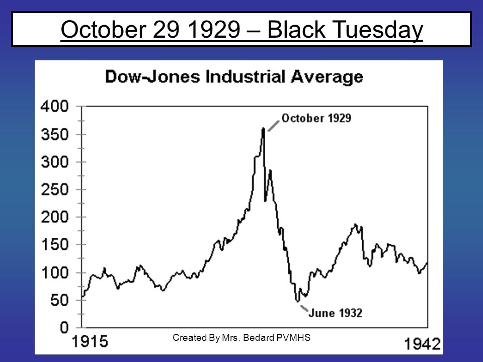 October 29 1929 – Black Tuesday Created By Mrs. Bedard PVMHS