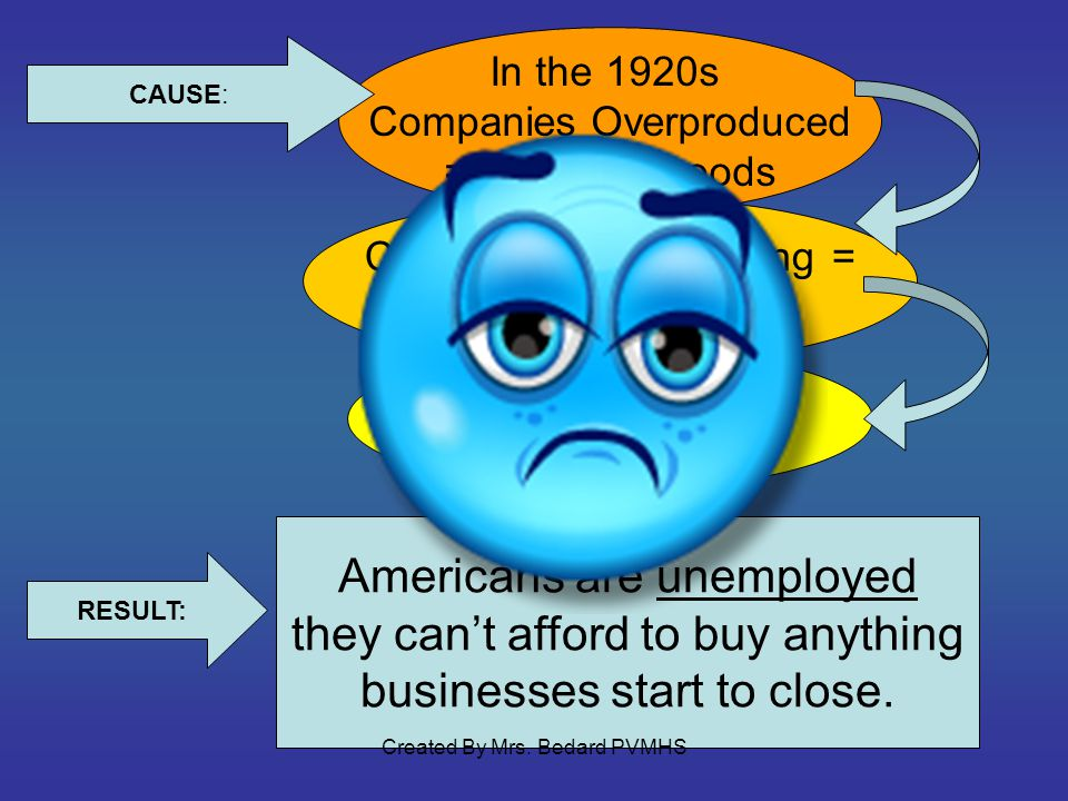 In the 1920s Companies Overproduced = too many goods Companies arent selling = not making money Layoffs = people Lose their jobs CAUSE: Americans are unemployed they cant afford to buy anything businesses start to close.