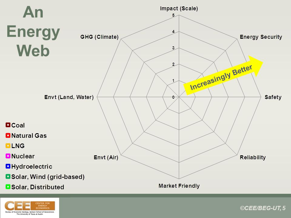 ©CEE/BEG-UT, 5 An Energy Web Increasingly Better