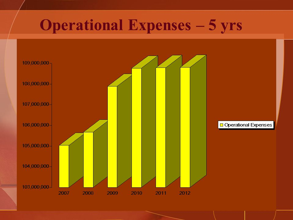 Operational Expenses – 5 yrs