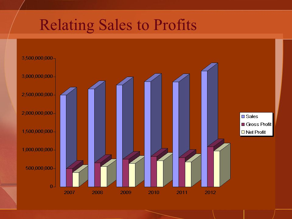 Relating Sales to Profits