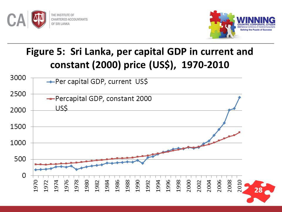 28 Figure 5: Sri Lanka, per capital GDP in current and constant (2000) price (US$), 1970-2010