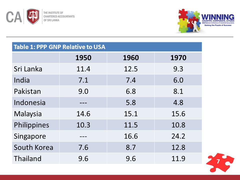 7 Table 1: PPP GNP Relative to USA 195019601970 Sri Lanka11.412.59.3 India7.17.46.0 Pakistan9.06.88.1 Indonesia---5.84.8 Malaysia14.615.115.6 Philippines10.311.510.8 Singapore---16.624.2 South Korea7.68.712.8 Thailand9.6 11.9