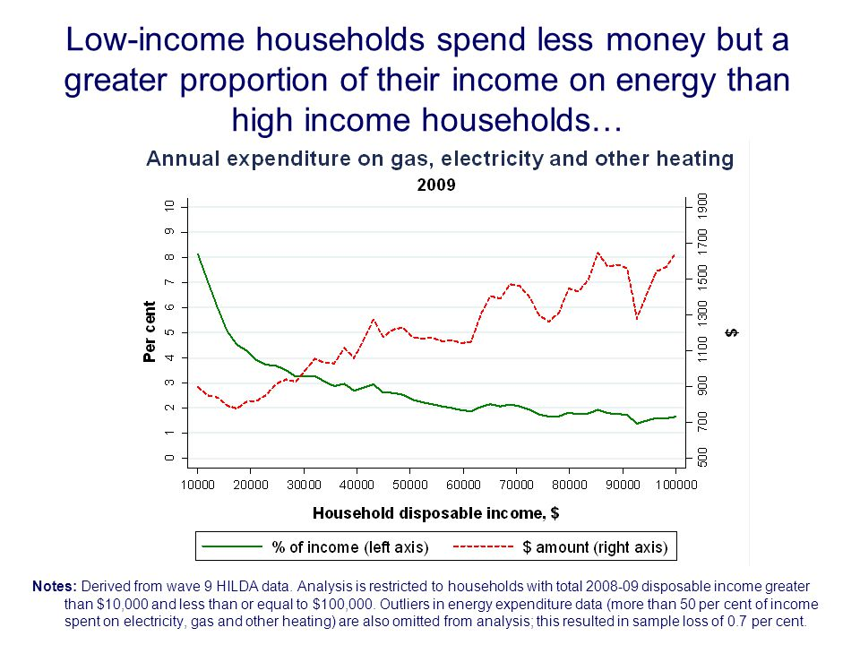 Low-income households spend less money but a greater proportion of their income on energy than high income households… Notes: Derived from wave 9 HILDA data.