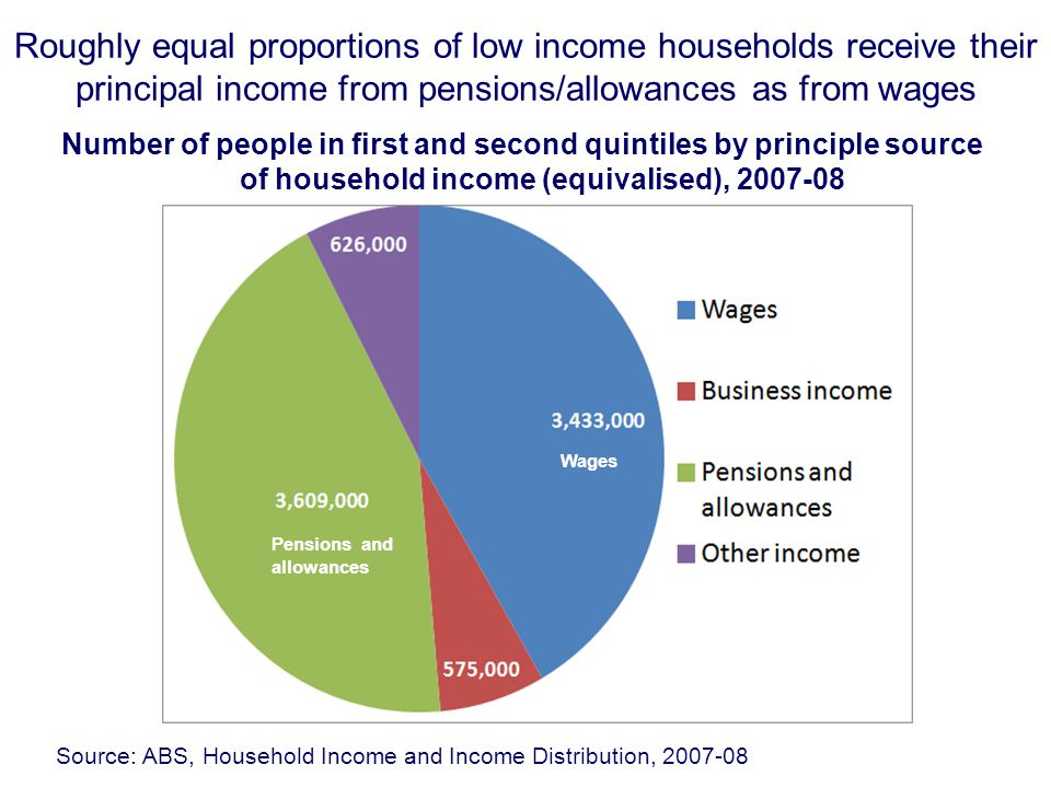 Roughly equal proportions of low income households receive their principal income from pensions/allowances as from wages Number of people in first and second quintiles by principle source of household income (equivalised), 2007-08 Source: ABS, Household Income and Income Distribution, 2007-08 Pensions and allowances Wages
