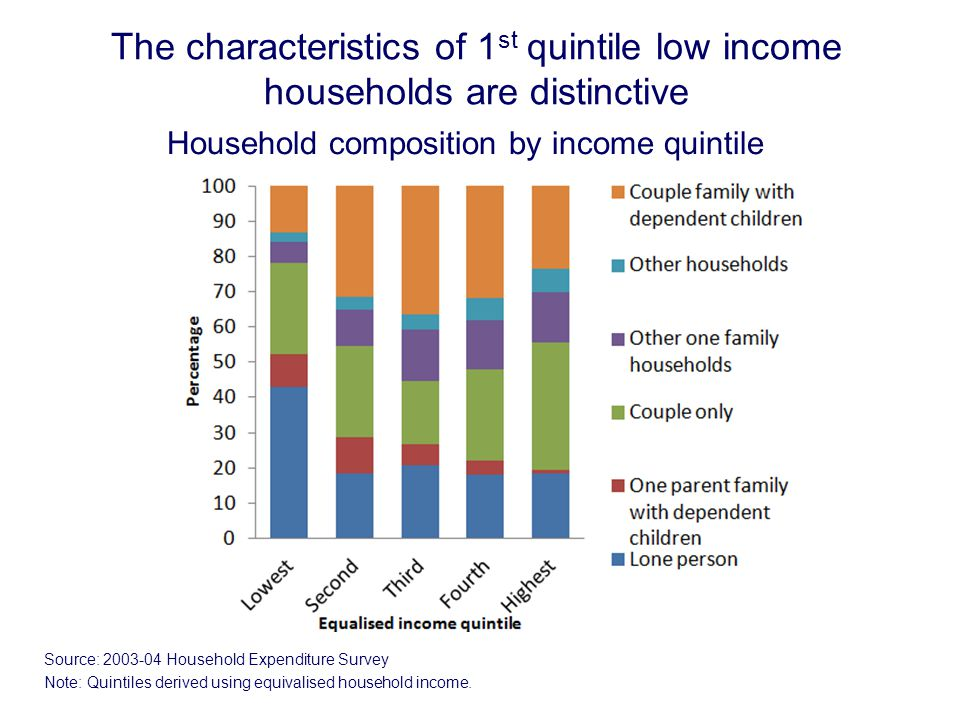 The characteristics of 1 st quintile low income households are distinctive Household composition by income quintile Source: 2003-04 Household Expenditure Survey Note: Quintiles derived using equivalised household income.