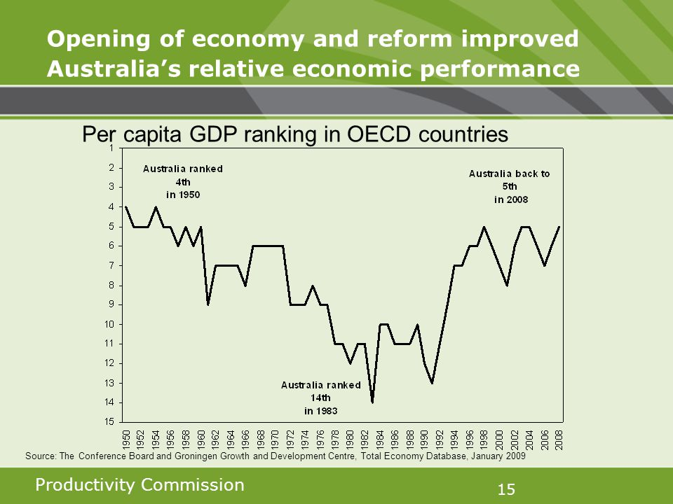 Productivity Commission 15 Opening of economy and reform improved Australias relative economic performance Per capita GDP ranking in OECD countries Source: The Conference Board and Groningen Growth and Development Centre, Total Economy Database, January 2009