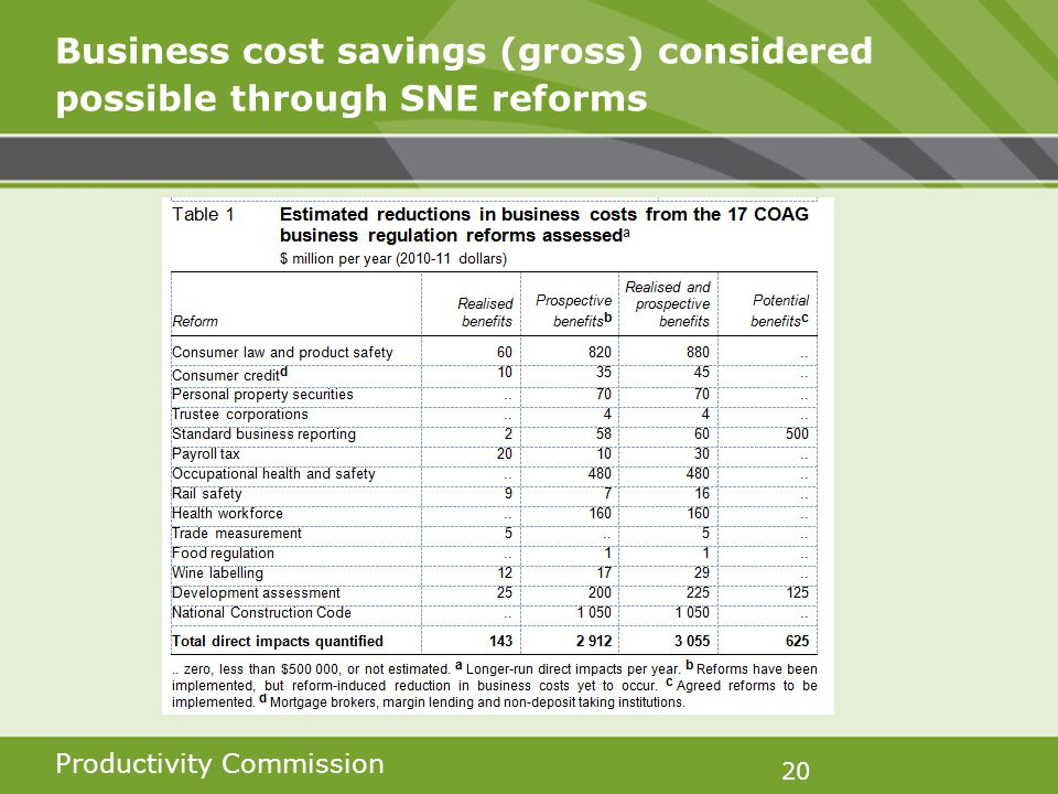 Productivity Commission 20 Business cost savings (gross) considered possible through SNE reforms