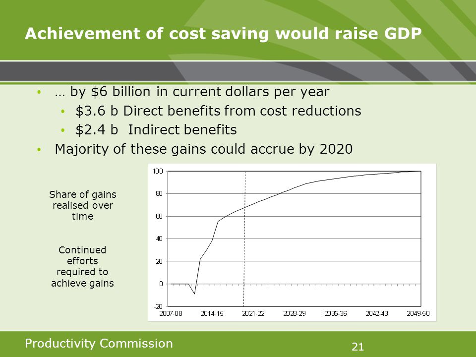 Productivity Commission 21 Achievement of cost saving would raise GDP … by $6 billion in current dollars per year $3.6 b Direct benefits from cost reductions $2.4 b Indirect benefits Majority of these gains could accrue by 2020 Share of gains realised over time Continued efforts required to achieve gains