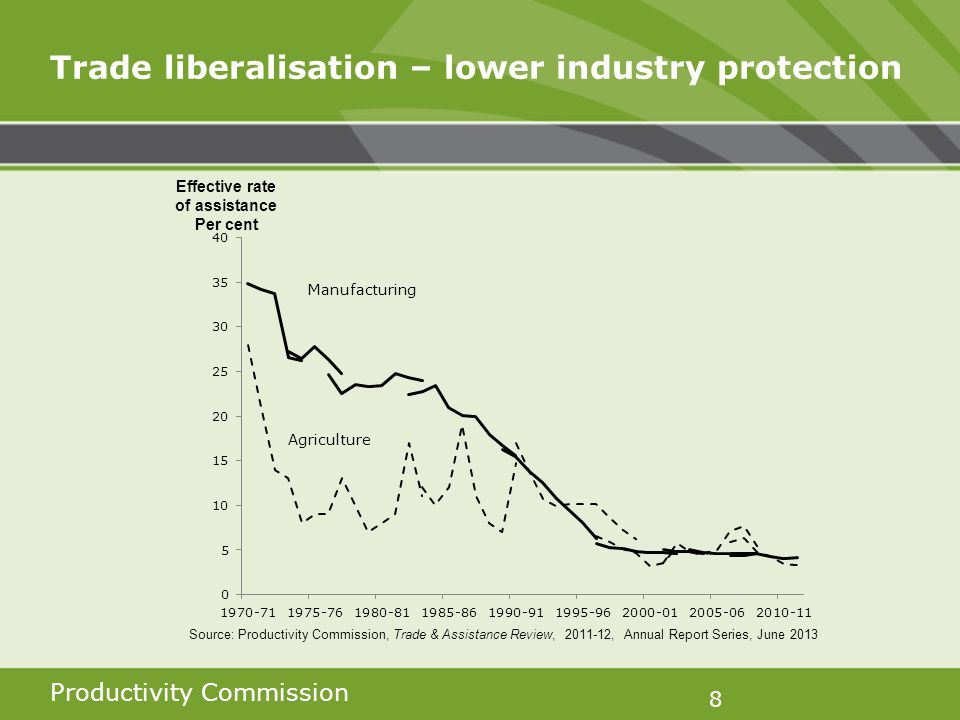 Productivity Commission 8 Trade liberalisation – lower industry protection Effective rate of assistance Per cent Source: Productivity Commission, Trade & Assistance Review, 2011-12, Annual Report Series, June 2013