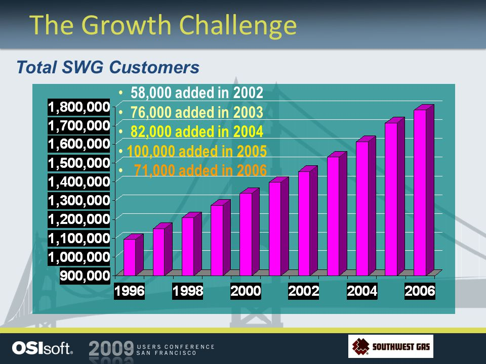 The Growth Challenge Total SWG Customers 58,000 added in 2002 76,000 added in 2003 82,000 added in 2004 100,000 added in 2005 71,000 added in 2006