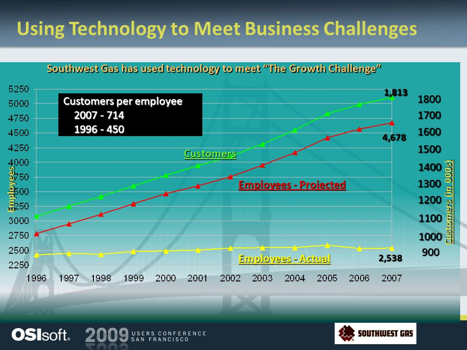 Using Technology to Meet Business Challenges Southwest Gas has used technology to meet The Growth Challenge Employees - Actual 2,538 Customers per emp