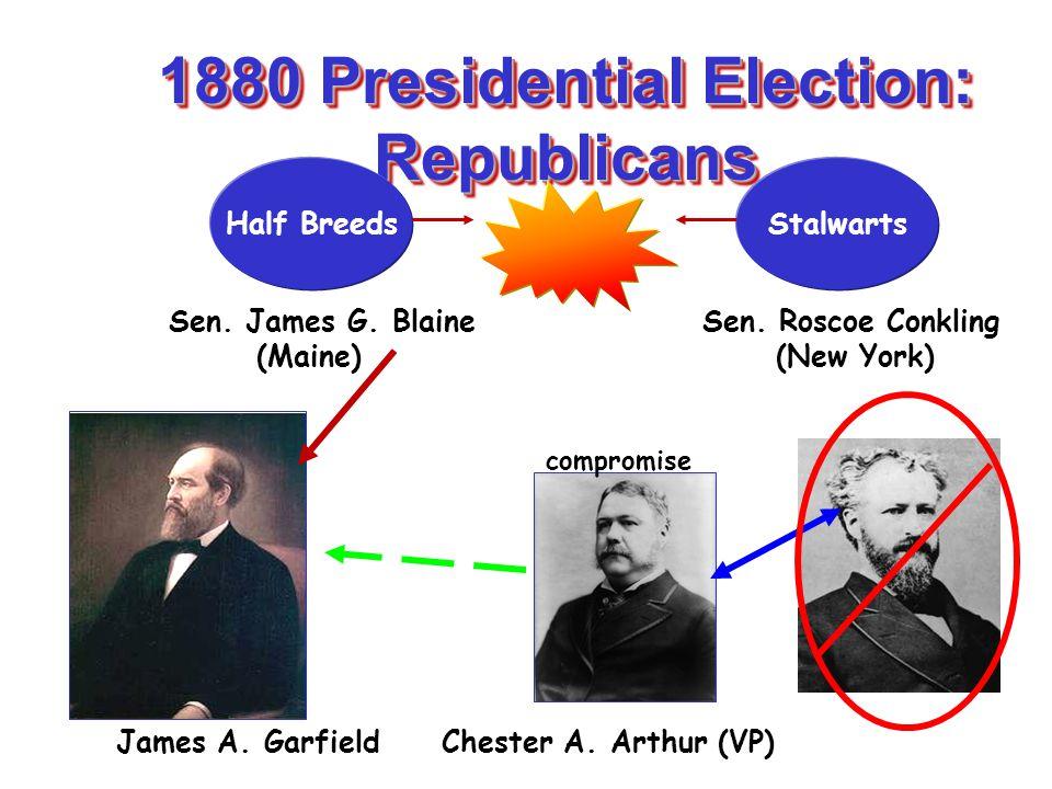 1880 Presidential Election: Republicans Half BreedsStalwarts Sen. James G. Blaine Sen. Roscoe Conkling (Maine) (New York) James A. Garfield Chester A.