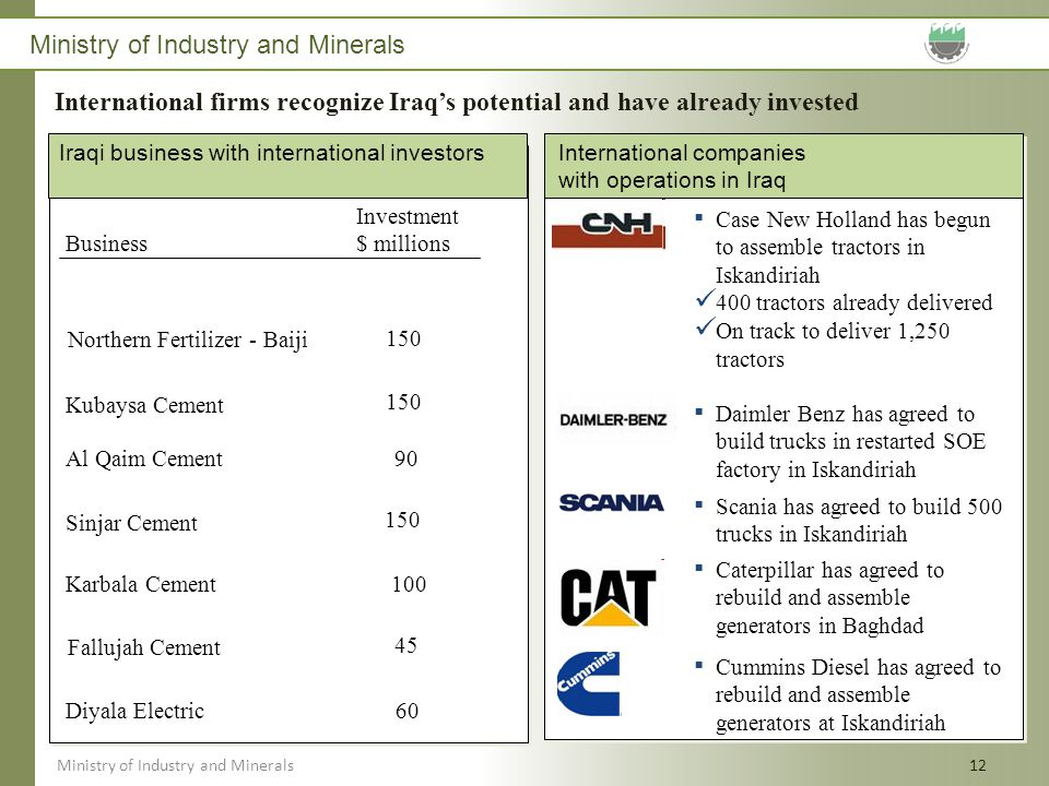 Ministry of Industry and Minerals 12 x Iraqi business with international investors x International companies with operations in Iraq 150 Sinjar Cement