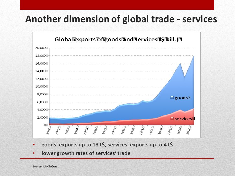 Another dimension of global trade - services goods exports up to 18 t$, services exports up to 4 t$ lower growth rates of services trade Source: UNCTA