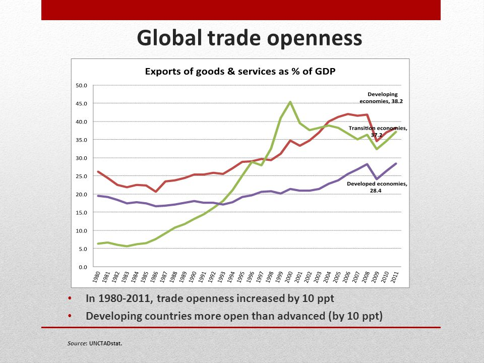 Global trade openness In 1980-2011, trade openness increased by 10 ppt Developing countries more open than advanced (by 10 ppt) Source: UNCTADstat.