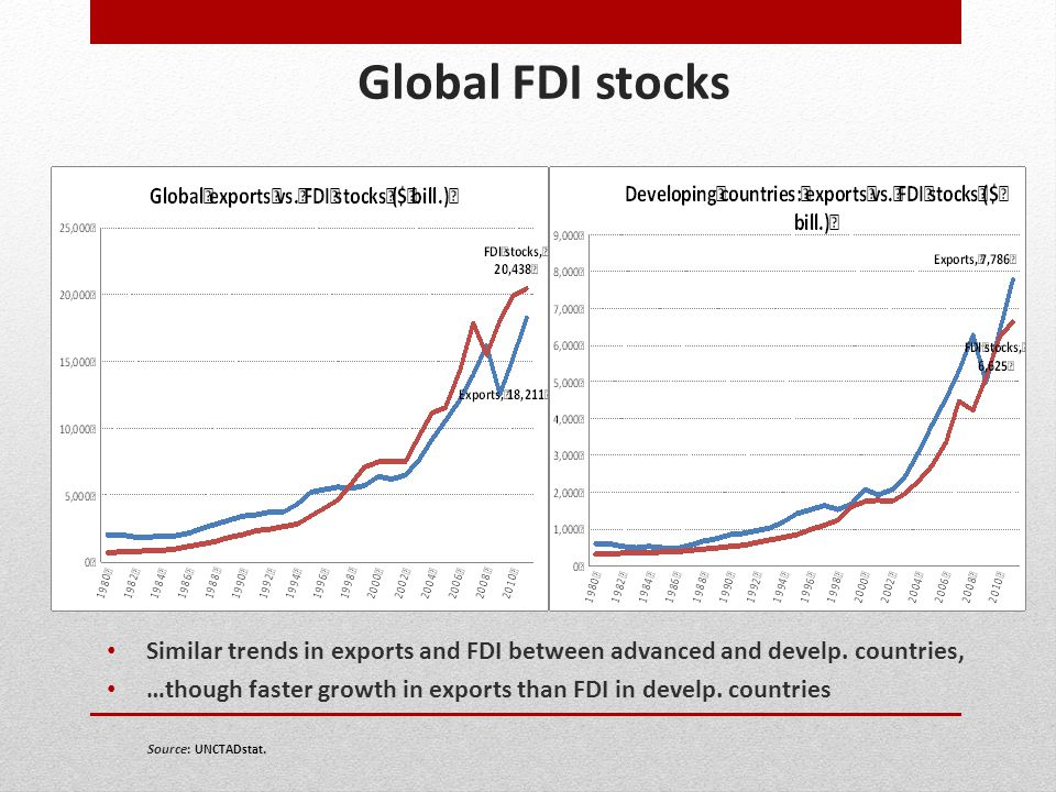 Global FDI stocks Similar trends in exports and FDI between advanced and develp. countries, …though faster growth in exports than FDI in develp. count