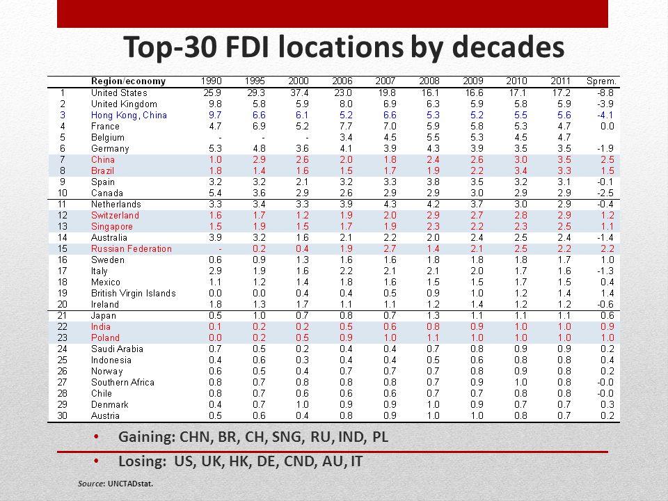 Top-30 FDI locations by decades Gaining: CHN, BR, CH, SNG, RU, IND, PL Losing: US, UK, HK, DE, CND, AU, IT Source: UNCTADstat.