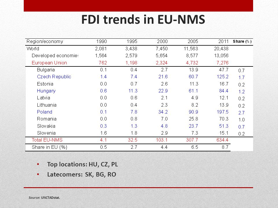 FDI trends in EU-NMS Top locations: HU, CZ, PL Latecomers: SK, BG, RO Source: UNCTADstat.