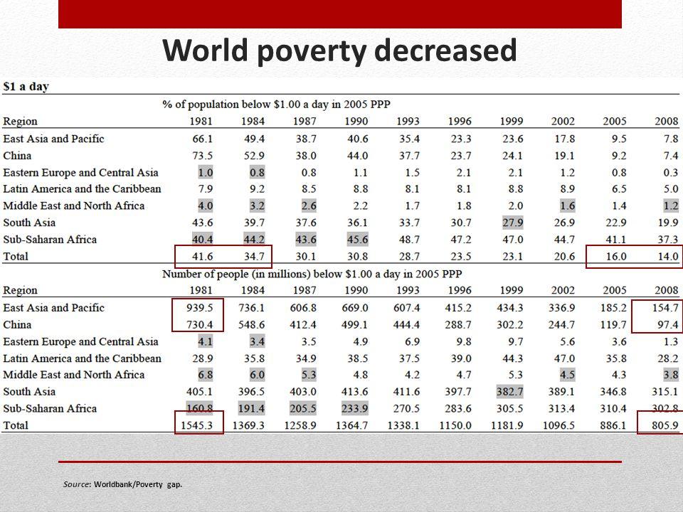 Source: Worldbank/Poverty gap.