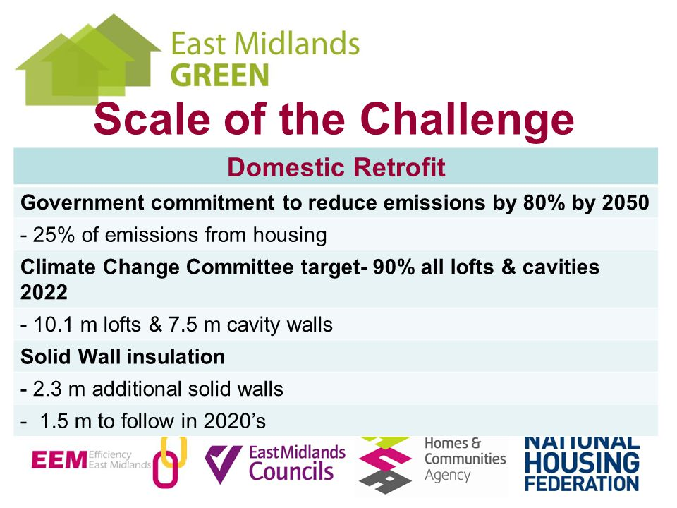 Scale of the Challenge Domestic Retrofit Government commitment to reduce emissions by 80% by 2050 - 25% of emissions from housing Climate Change Committee target- 90% all lofts & cavities 2022 - 10.1 m lofts & 7.5 m cavity walls Solid Wall insulation - 2.3 m additional solid walls - 1.5 m to follow in 2020s