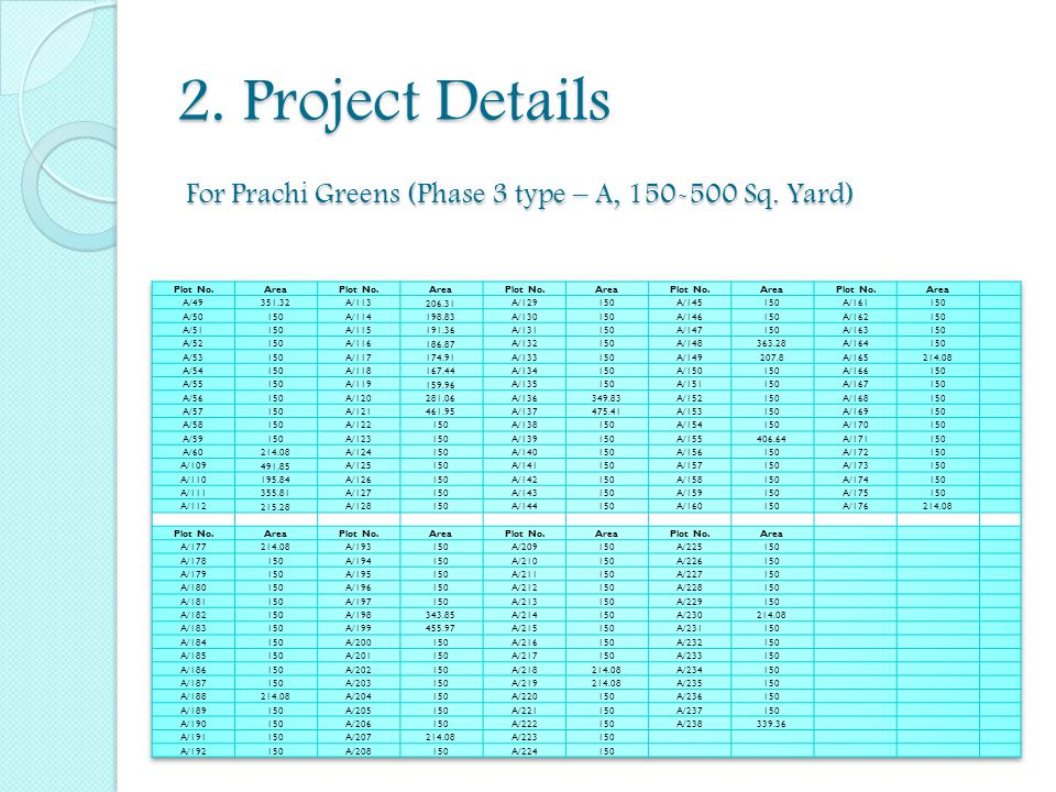 2. Project Details For Prachi Greens (Phase 3 type – A, 150-500 Sq. Yard)