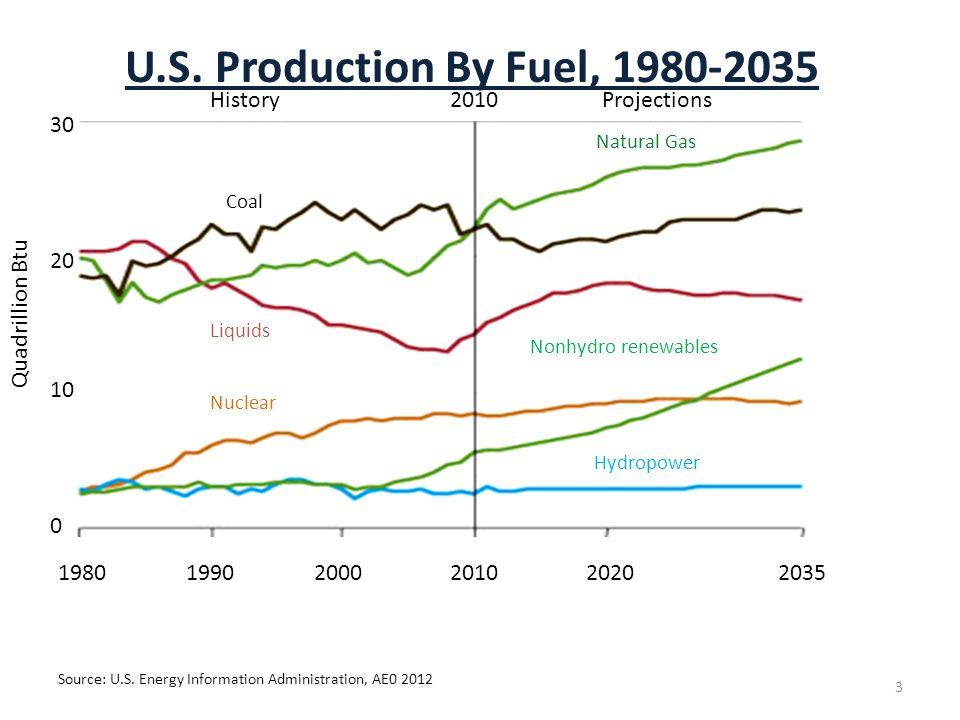 U.S. Production By Fuel, 1980-2035 Source: U.S. Energy Information Administration, AE0 2012 3 30 198019902000201020202035 Quadrillion Btu 20 10 0 2010