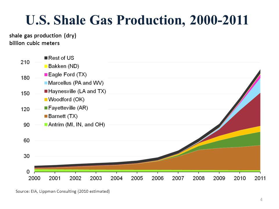 U.S. Shale Gas Production, 2000-2011 Source: EIA, Lippman Consulting (2010 estimated) shale gas production (dry) billion cubic meters 4