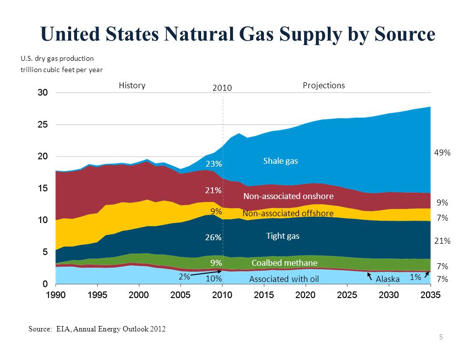 United States Natural Gas Supply by Source Source: EIA, Annual Energy Outlook 2012 5 U.S. dry gas production trillion cubic feet per year 2% Non-assoc