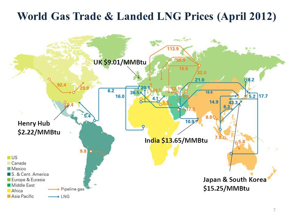 World Gas Trade & Landed LNG Prices (April 2012) Henry Hub $2.22/MMBtu UK $9.01/MMBtu Japan & South Korea $15.25/MMBtu India $13.65/MMBtu 7