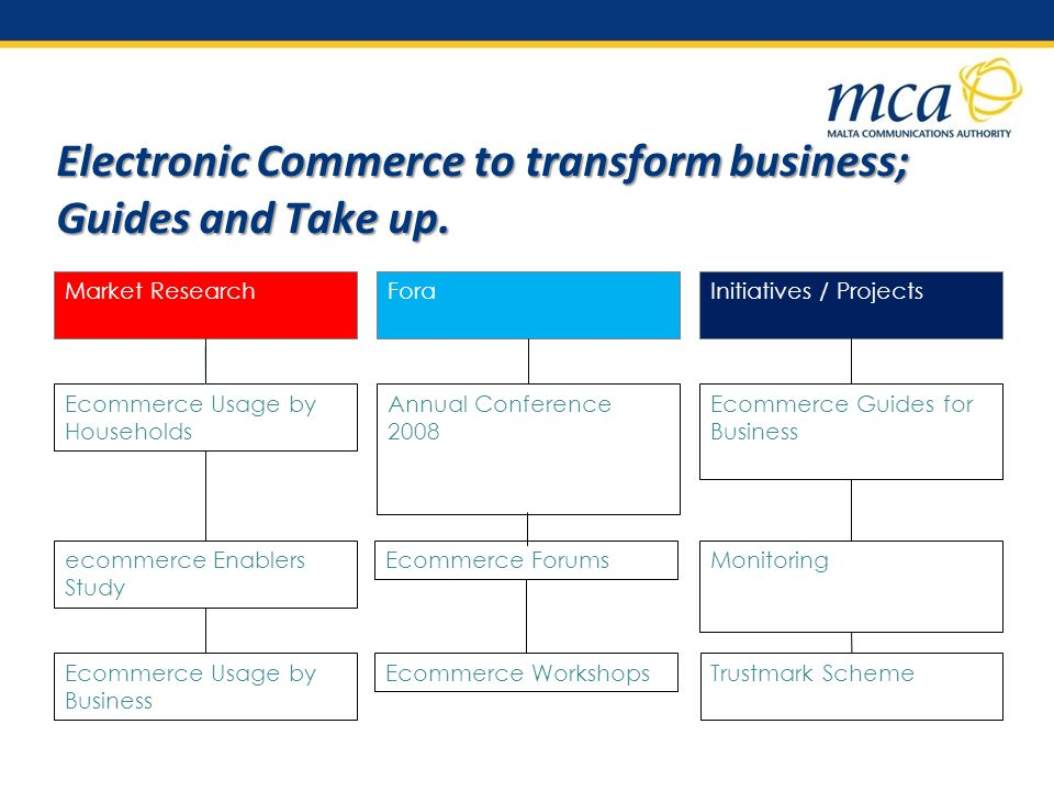 Electronic Commerce to transform business; Guides and Take up.