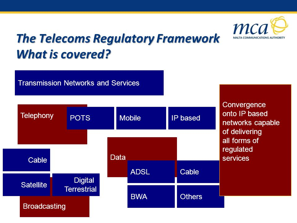 The Telecoms Regulatory Framework What is covered.