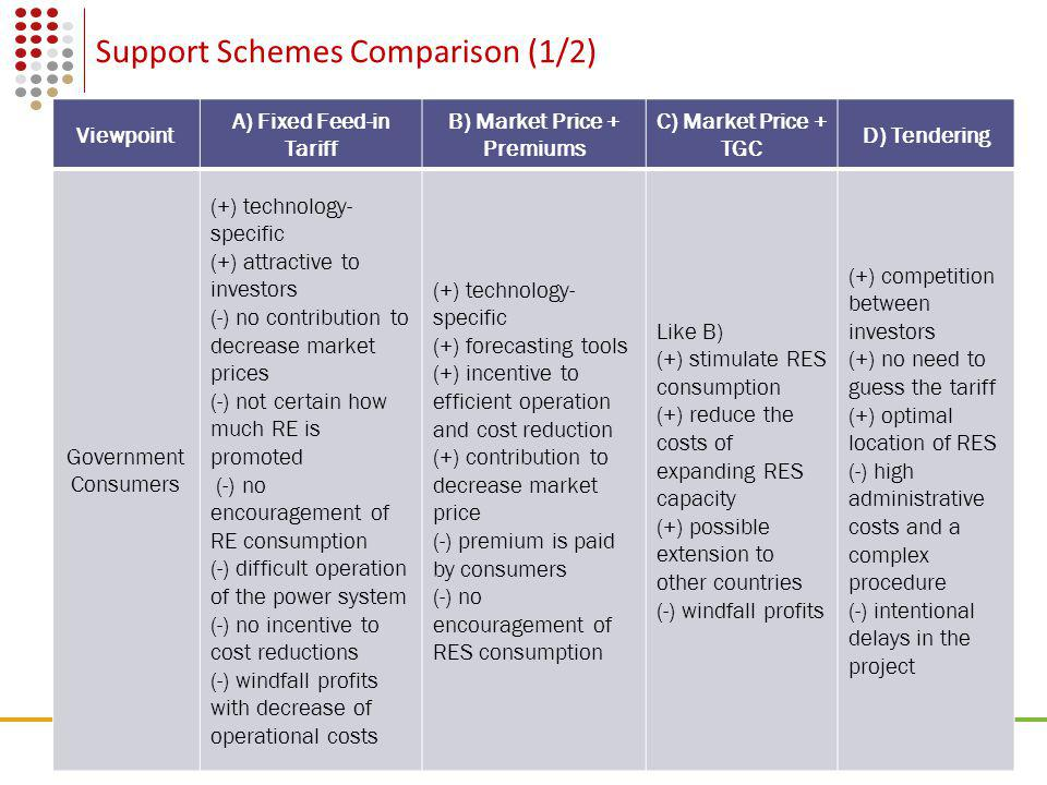 09 Some references… P.E.Morthorst et al., Support schemes for renewable energy.