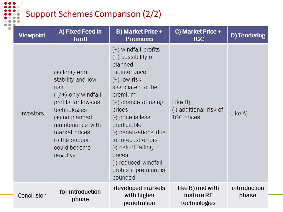 09 Effectiveness Against Expected Profit 6Wind Energy, Support Schemes and Deregulated Electrical Market Source: OPTRES, 2007