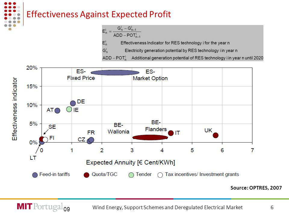 09 Portuguese Support Scheme for Wind Energy 7Wind Energy, Support Schemes and Deregulated Electrical Market Before DL 33A/2005After DL 33A/2005 Wind farms licensed until Feb.