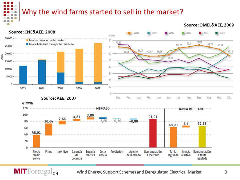09 Why the wind farms started to sell in the market.