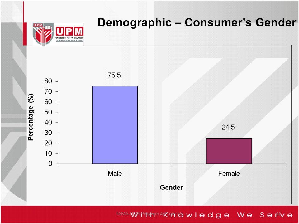 FAMA-UPM Program 4: Project 216 Demographic – Consumers Gender