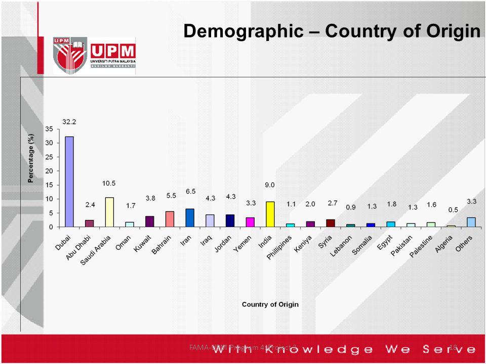 Demographic – Country of Origin FAMA-UPM Program 4: Project 218