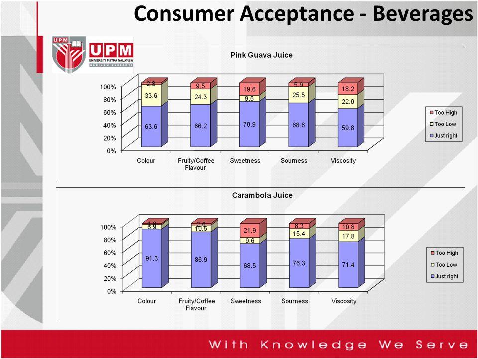Consumer Acceptance - Beverages