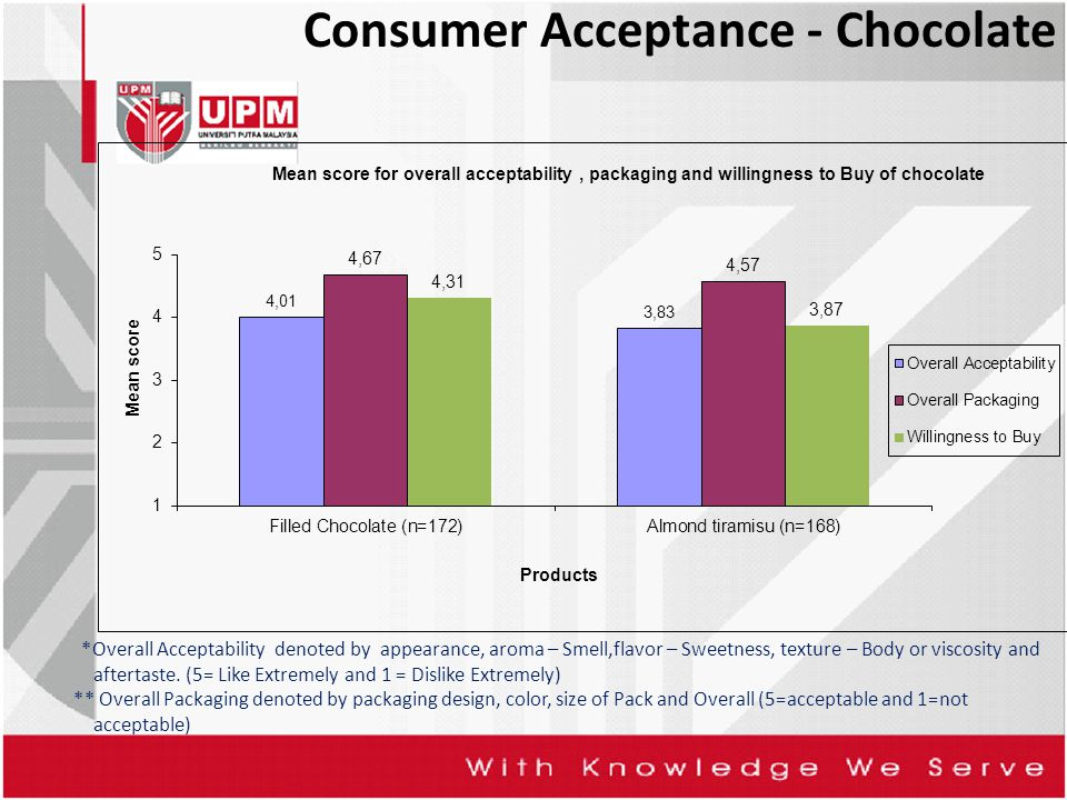 Consumer Acceptance - Chocolate *Overall Acceptability denoted by appearance, aroma – Smell,flavor – Sweetness, texture – Body or viscosity and aftert