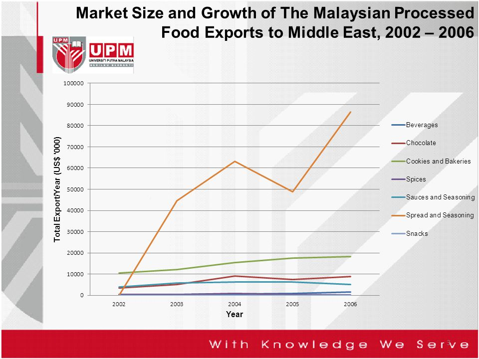 Market Size and Growth of The Malaysian Processed Food Exports to Middle East, 2002 – 2006 3