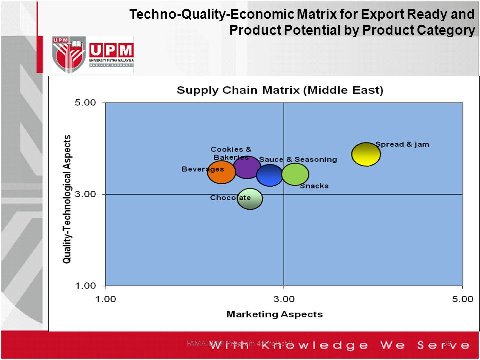 Techno-Quality-Economic Matrix for Export Ready and Product Potential by Product Category FAMA-UPM Program 4: Project 238