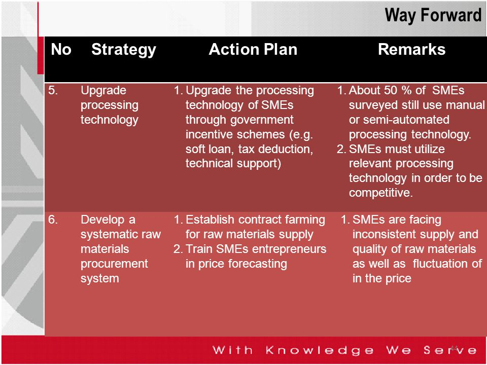 NoStrategyAction PlanRemarks 5.Upgrade processing technology 1.Upgrade the processing technology of SMEs through government incentive schemes (e.g. so