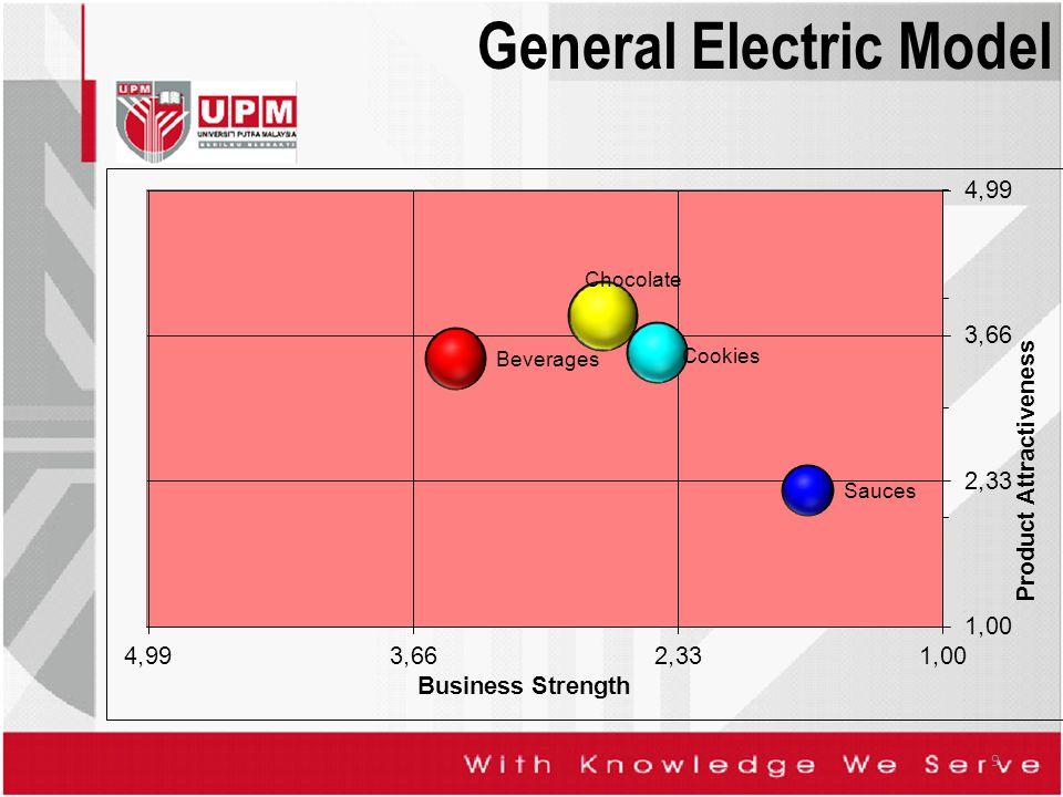 General Electric Model 9