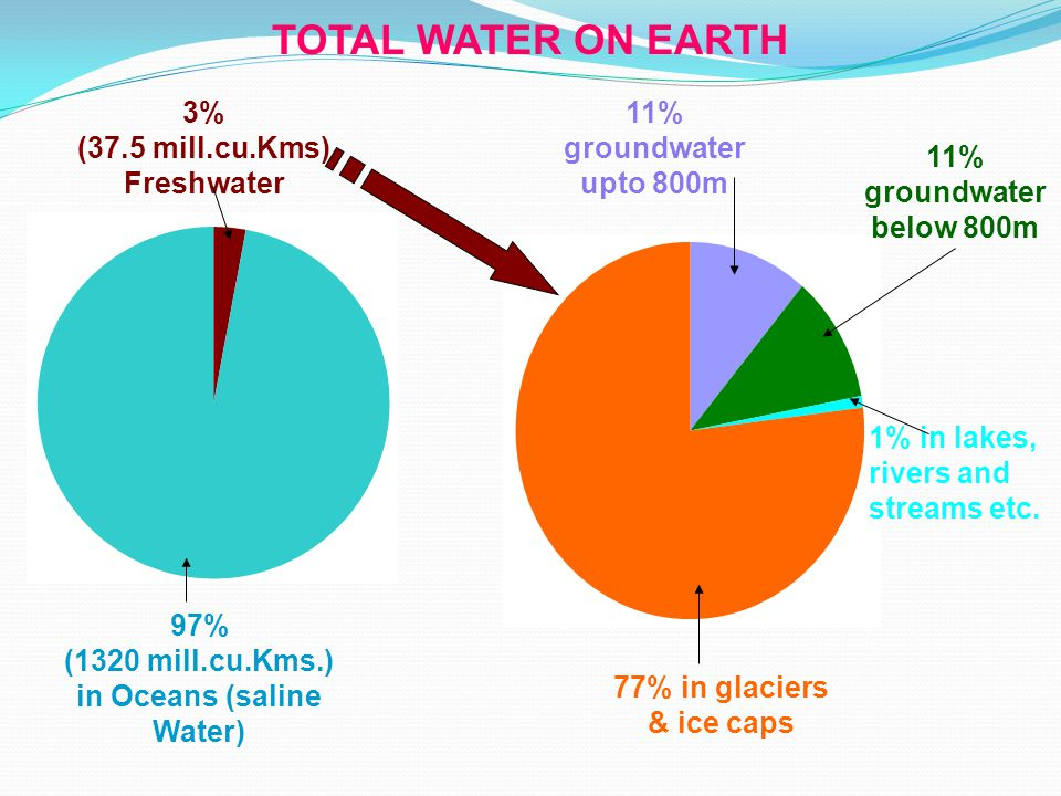 TOTAL WATER ON EARTH 3% (37.5 mill.cu.Kms) Freshwater 97% (1320 mill.cu.Kms.) in Oceans (saline Water) 11% groundwater upto 800m 11% groundwater below 800m 1% in lakes, rivers and streams etc.