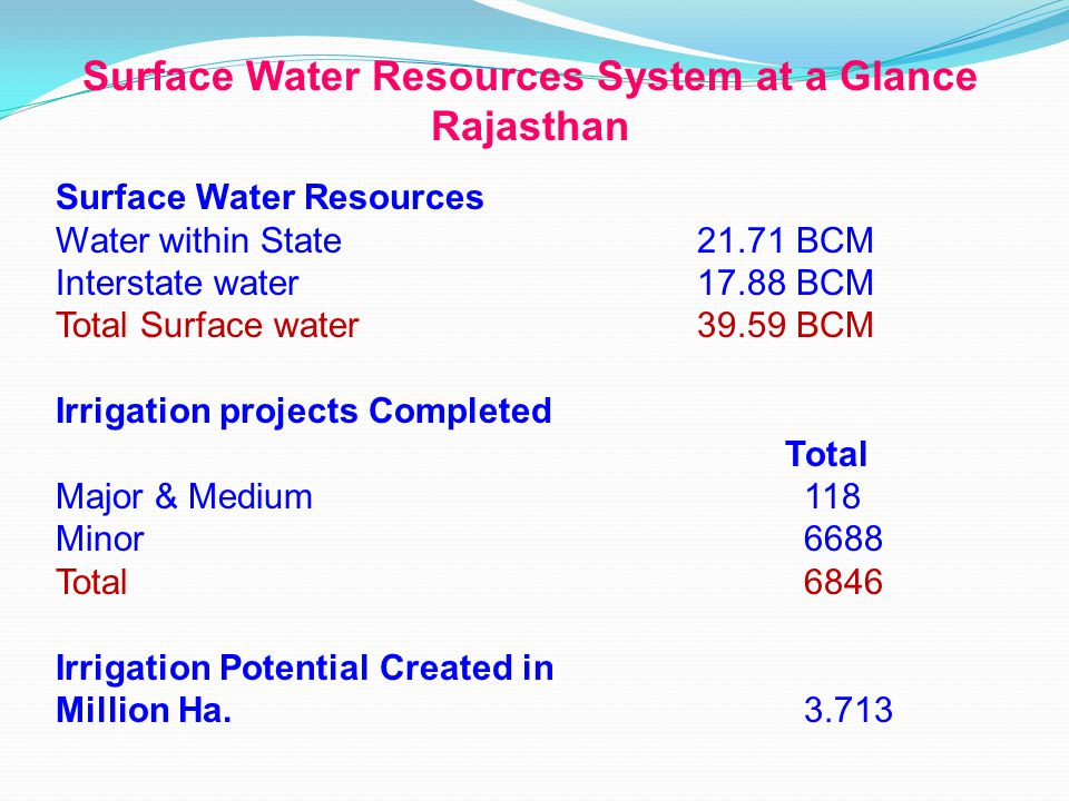 Surface Water Resources Water within State21.71 BCM Interstate water17.88 BCM Total Surface water39.59 BCM Irrigation projects Completed Total Major & Medium 118 Minor 6688 Total 6846 Irrigation Potential Created in Million Ha.